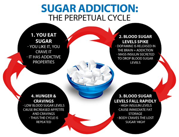 sugar-health-risks