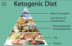 ketogenic diet for women